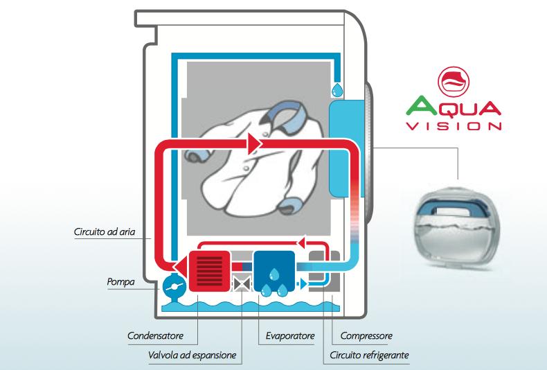 Asciugatrici a gas elettriche e a pompa di calore cosa for Asciugatrice a pompa di calore